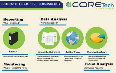 Infographic on Business Intelligence